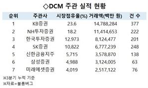 회사채 역대급 호황…KB·NH 굳건, '친정' 업은 SK증권 약진