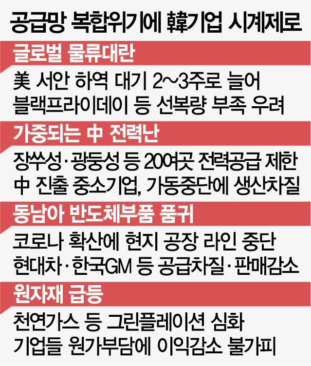 동시다발 4대 복합위기…기업 '도미노 셧다운' 공포
