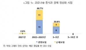 """보험사 CEO들 """"코로나19 영향 2023년까지 지속 전망"""""""