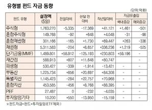 [표]유형별 펀드 자금 동향(10월 5일)