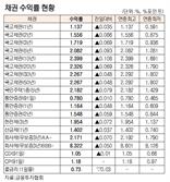 [표]채권 수익률 현황(10월 6일)