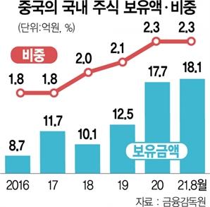 中, 국내 주식 보유액 20조 육박…현지 규제 탓 돌연 매도 '찬물'도