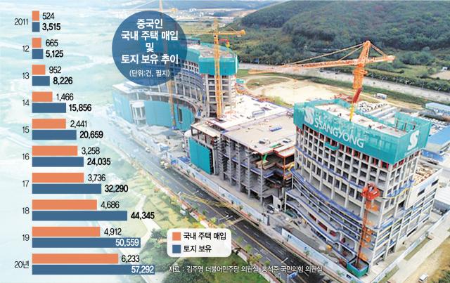 中 소유 한국 땅 10년새 16배…자금 썰물 땐 시장 충격 불가피