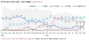 '무야홍' 지지율 2배 뛰었다…이재명 25%로 1위 굳건