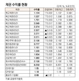 [표]채권 수익률 현황(10월 8일)