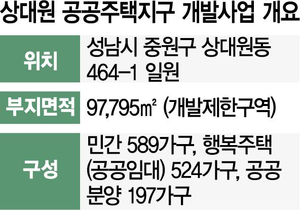 [단독] 성남 상대원도 '대장동 판박이'…출자금없는데 사업 강행