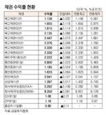 [표]채권 수익률 현황(10월 12일)