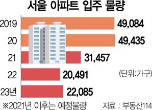 서울 새 아파트, 내후년까지 씨 말랐다