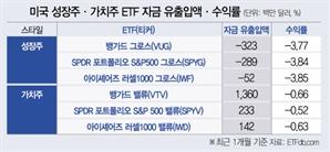 물가·금리 상승에…美 가치주 ETF 한달새 1.6조 유입