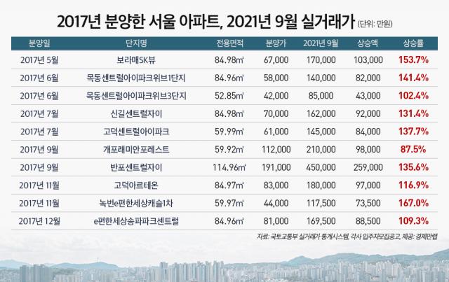 '그때 당첨됐으면'…2017년 분양 아파트, 10억원 올랐다