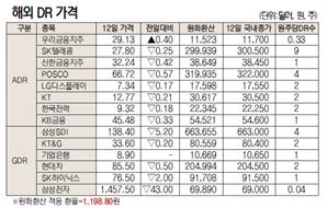 [표]해외DR 가격(10월 12일)