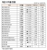 [표]채권 수익률 현황(10월 13일)