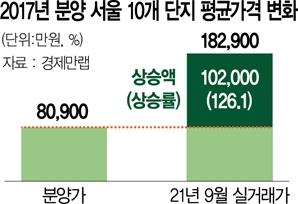 文정부 출범때 분양한 서울 아파트 '10억 로또' 됐다