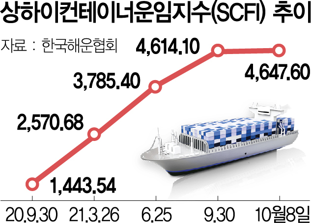해운 운임 1년새 3배↑…항공도 80% 뛰어