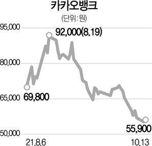카뱅 두달새 주가 반토막…경쟁 인뱅도 '동병상련'