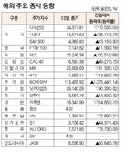 [표]해외 주요 증시 동향(10월 13일)
