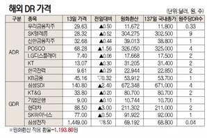 [표]해외DR 가격(10월 13일)
