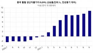 '전력난' 중국 9월 PPI 10.7%↑…역대 최고치 돌파