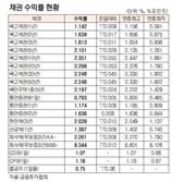 [표]채권 수익률 현황(10월 14일)