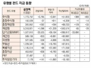 [표]유형별 펀드 자금 동향(10월 13일)