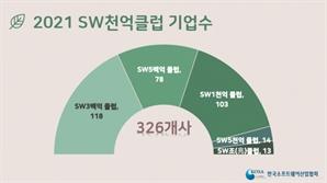 '1,000억 클럽 SW' 100곳 넘었다