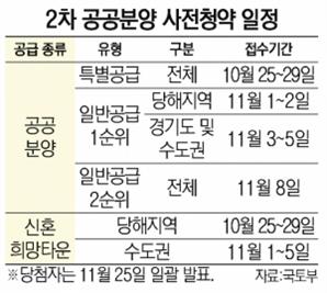 성남낙생 등 1만여 가구 25일부터 2차 사전청약