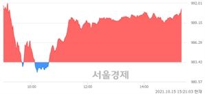 오후 3:20 현재 코스닥은 48:52으로 매수우위, 매도강세 업종은 기타 제조업(2.00%↑)