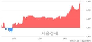<코>한양디지텍, 3.04% 오르며 체결강도 강세 지속(185%)