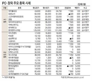 [표]IPO장외 주요 종목 시세(10월 15일)