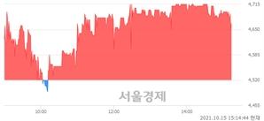 <코>윈하이텍, 매수잔량 358% 급증