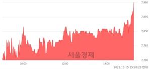 <코>한국맥널티, 3.38% 오르며 체결강도 강세 지속(152%)