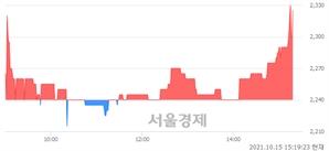 <코>IBKS제15호스팩, 매수잔량 371% 급증