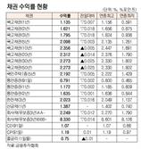 [표]채권 수익률 현황(10월 15일)