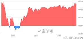 [마감 시황] 개인 매수 우위.. 코스닥 990.54(▲7.11, +0.72%) 상승 마감