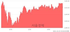 [마감 시황]  외국인과 기관의 동반 매수세.. 코스피 3015.06(▲26.42, +0.88%) 상승 마감