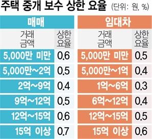 19일부터 복비 싸진다…'10억 집 매매 보수 900만원→500만원'
