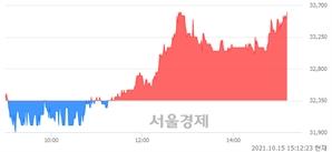 <코>코나아이, 3.86% 오르며 체결강도 강세로 반전(111%)