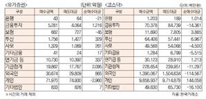 [표]유가증권 코스닥 투자주체별 매매동향(10월 15일)