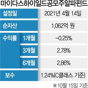 [펀드줌인] 하이일드 채권·공모주 투자…마이다스하이일드공모주알파펀드, 6개월 수익 2.8%