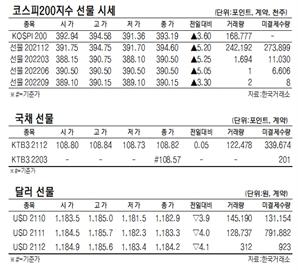 [표]코스피200지수 국채·달러 선물 시세(10월 15일)