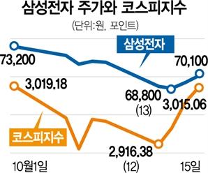돌아온 삼천피·7만전자…개인 투심은 여전히 '싸늘'