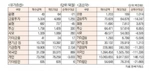 [표]유가증권 코스닥 투자주체별 매매동향(10월 15일-최종치)