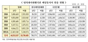"""전자증권시대에도 실물 배당통지서 고집…""""5년간 187억원 소요"""""""