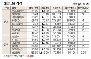 [표]해외 DR 가격(10월 15일)