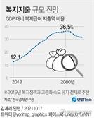 """한경연 """"2080년 복지급여 GDP의 37%로 증가…지출구조 개편 서둘러야"""""""