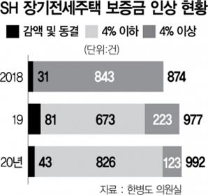 [단독]'서민 주거안정' 내세우더니…SH 장기전세 보증금 인상, 5채 중 1채 '5%' 꽉 채웠다