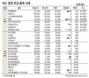 [표]IPO장외 주요 종목 시세(10월 18일)