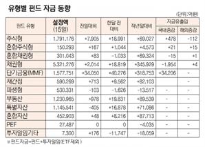 [표]유형별 펀드 자금 동향(10월 15일)