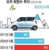 쏘카, 올 흑자전환 기대…내년 IPO '탄력'