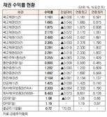[표]채권 수익률 현황(10월 18일)